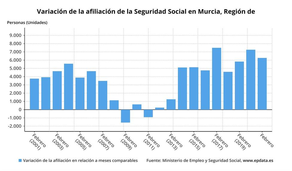La Seguridad Social gana 6.265 afiliados en la Región de Murcia en febrero
