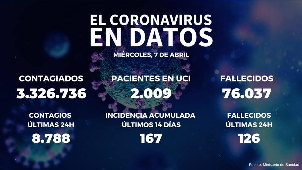 Sanidad notifica 8.788 nuevos positivos y 126 fallecidos en las últimas 24 horas