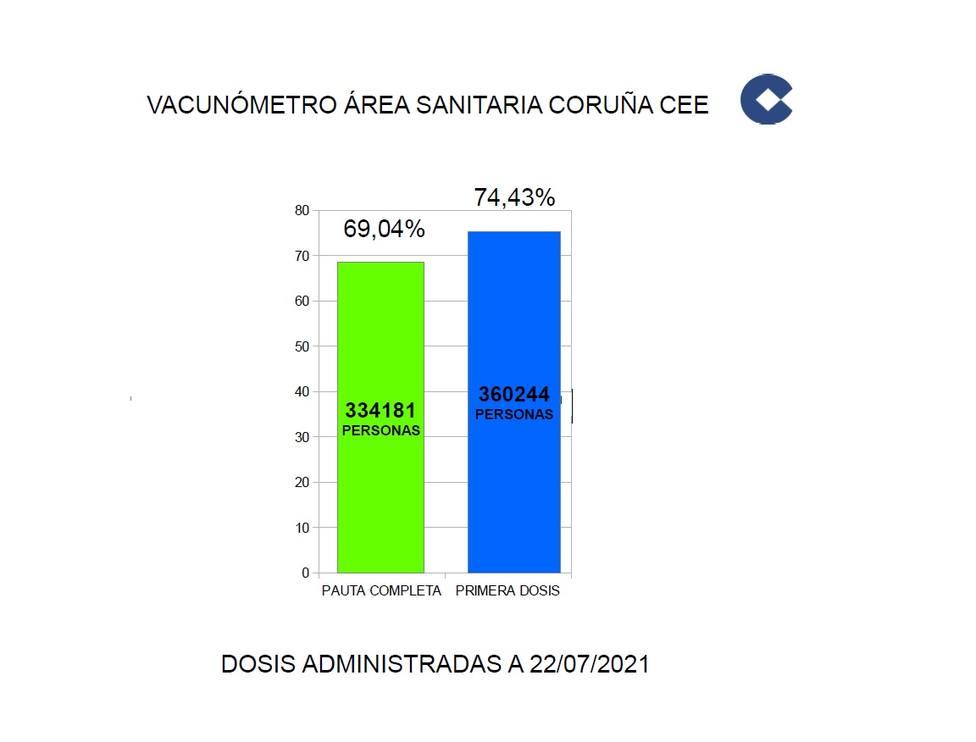 Vacunómetro A Coruña-Cee 22/7/21