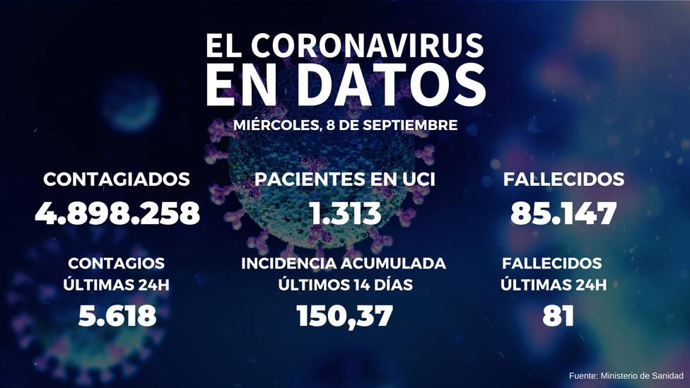 Sanidad notifica 5.618 nuevos positivos y 81 fallecidos en las últimas 24 horas