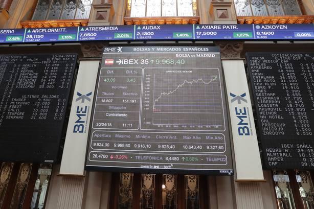 El IBEX 35 sube un 0,20 % tras la apertura y apuesta por los 10.000 puntos