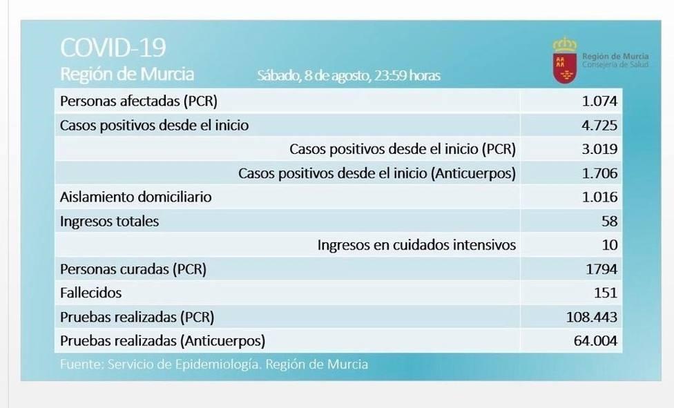 La Región de Murcia contabiliza 91 positivos en las últimas 24 horas y la cifra de activos asciende a 1.074