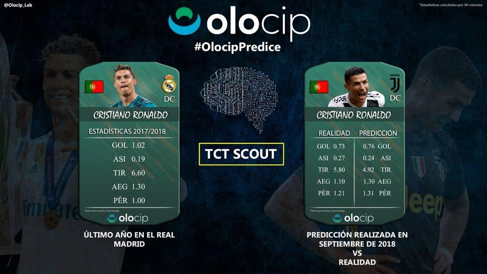 Cristiano Ronaldo marcó menos goles y dio más asistencias en la Juventus como predijo la IA de Olocip