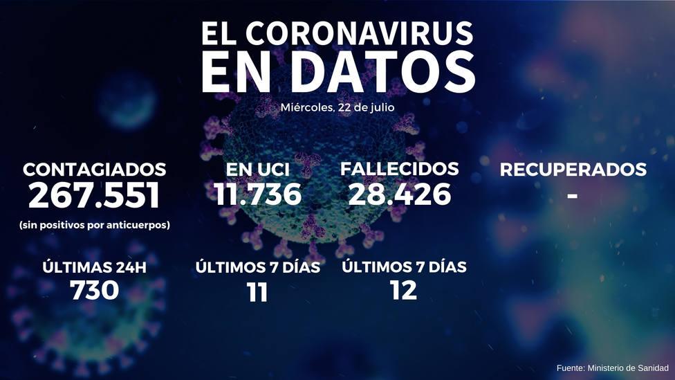 Fuerte subida en el número de contagios por coronavirus en España: 730 en las últimas 24 horas