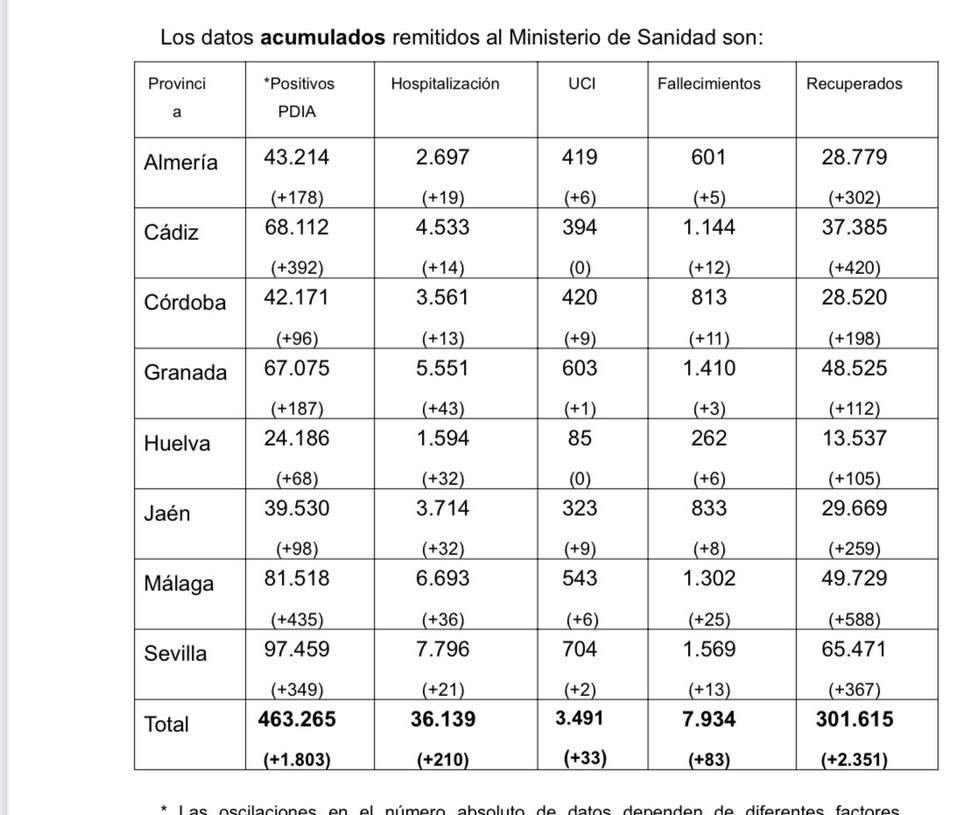 Almería baja de los 300 hospitalizados
