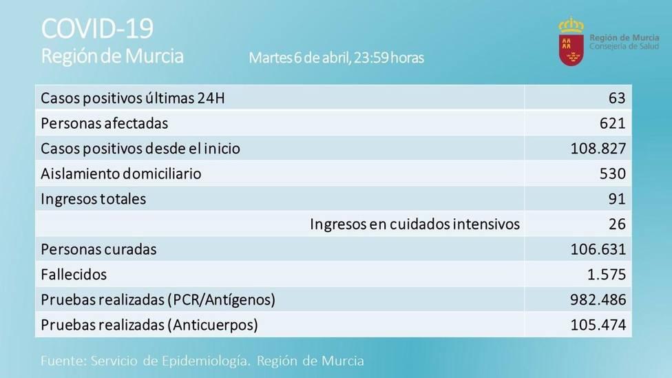 Cvirus.- La Región de Murcia registra 63 nuevos positivos y un fallecido por Covid-19 en las últimas 24 horas