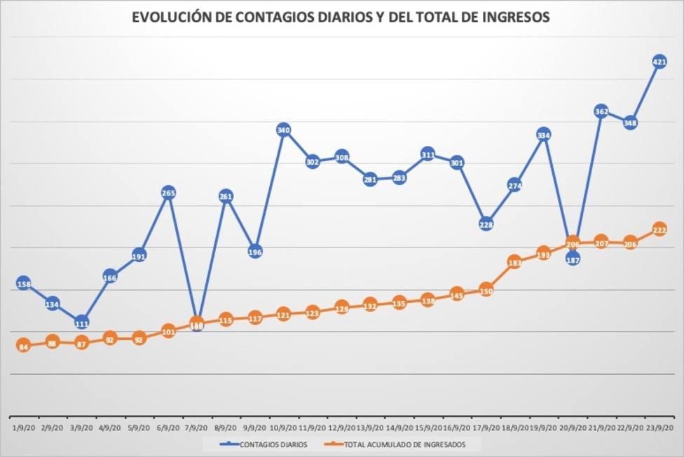 Gráfica que muestra los positivos diarios y el total de ingresados en Navarra durante septiembre