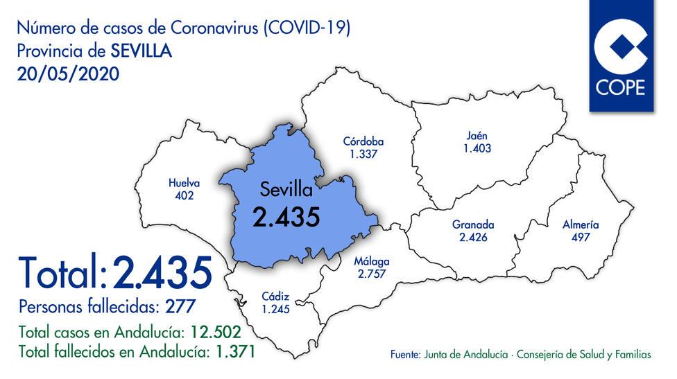 Nuevos datos contagios por coronavirus en el provincia de Sevilla del miércoles 20/05/2020