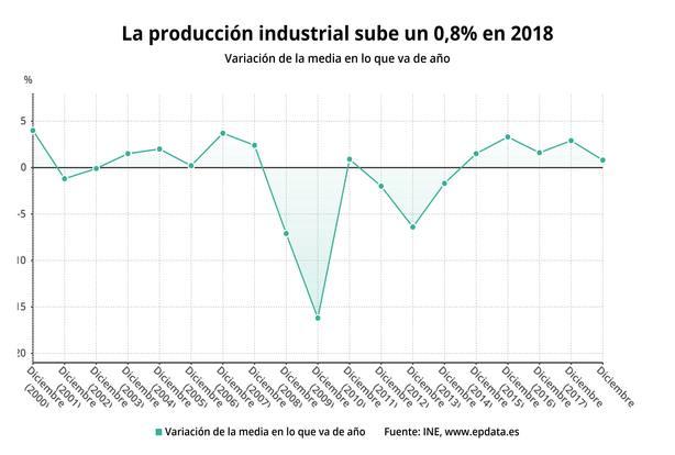 (AMP) La producción industrial sube un 0,8% en 2018, su menor alza en cinco años