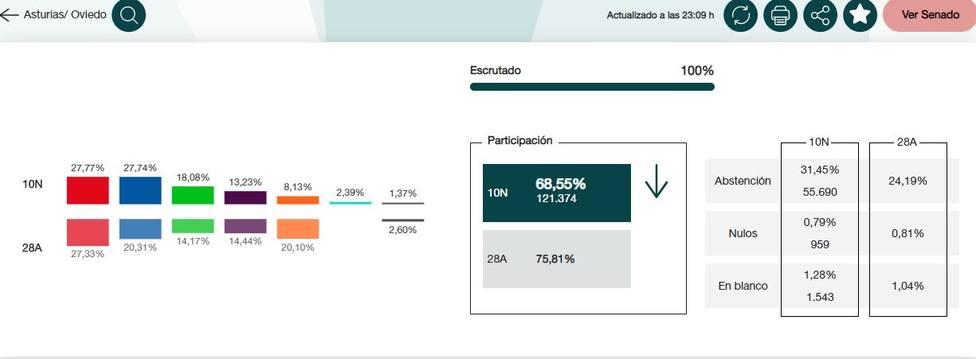 En Oviedo, el PSOE obtiene 33.441 votos, PP-Foro 33.399, Vox 21.775, UP 15.933 y Cs 9.789