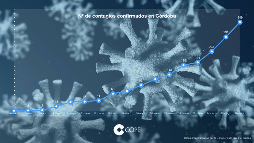 Los positivos por coronavirus en Córdoba aumentan en 58 nuevos casos, alcanzando los 349