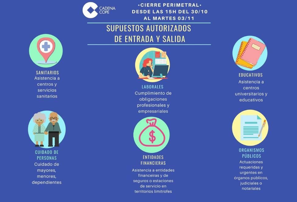 Supuestos autorizados para la entrada o salida de Lugo hasta el martes