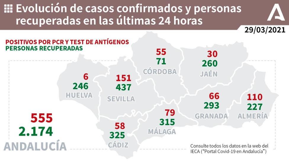 Toma de muestras y test rápidos realizados en Andalucía.