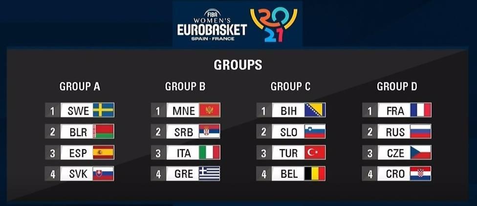 España se enfrentará a Suecia, Bielorrusia y Eslovaquia en el Eurobasket femenino
