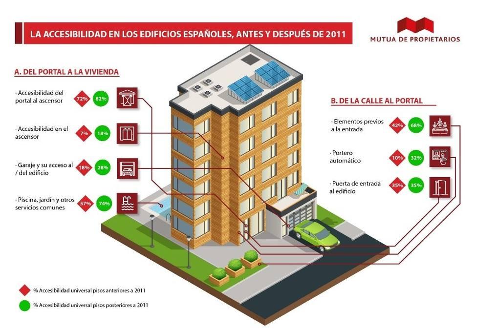 Estudio sobre accesibilidad de los edificios