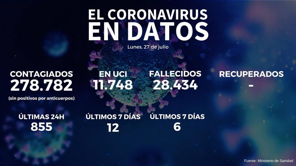 Ligero descenso en el número de contagios: 855 en las últimas 24 horas