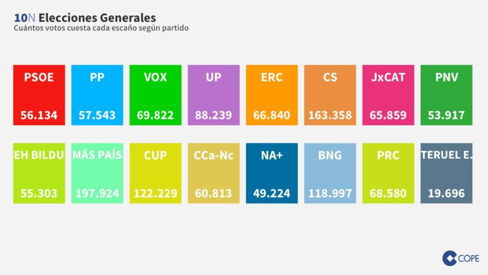 ¿Cuántos votos necesita cada partido para conseguir un escaño?