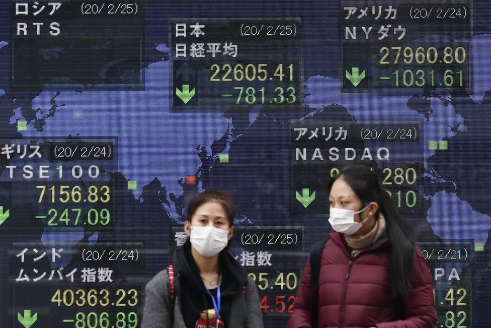 La Bolsa sigue instalada en el desaliento ante el aumento de contagios por COVID-19 en medio mundo