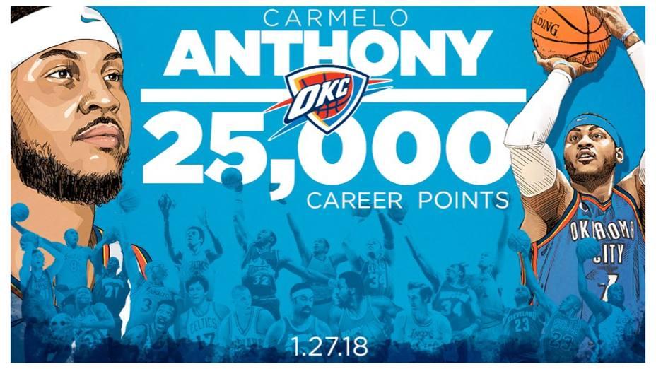 Carmelo Anthony se convierte en vigésimo primer jugador con 25.000 puntos