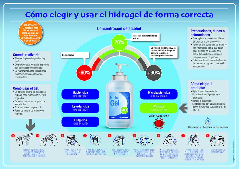 ¿Cómo deben usarse correctamente los geles hidroalcohólicos?