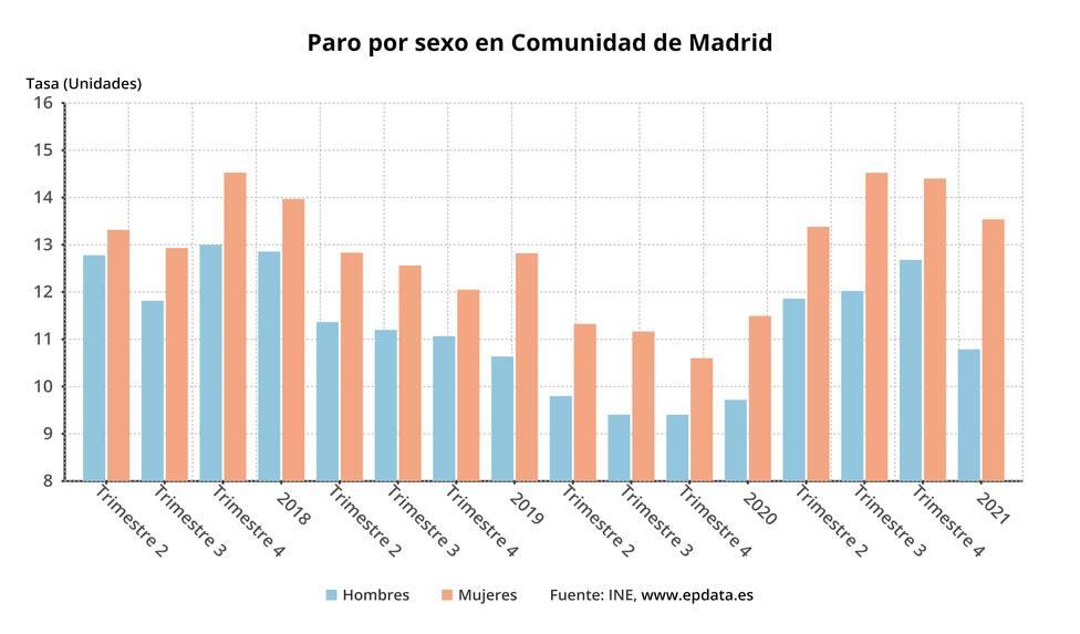 Paro por sexo en Comunidad de Madrid