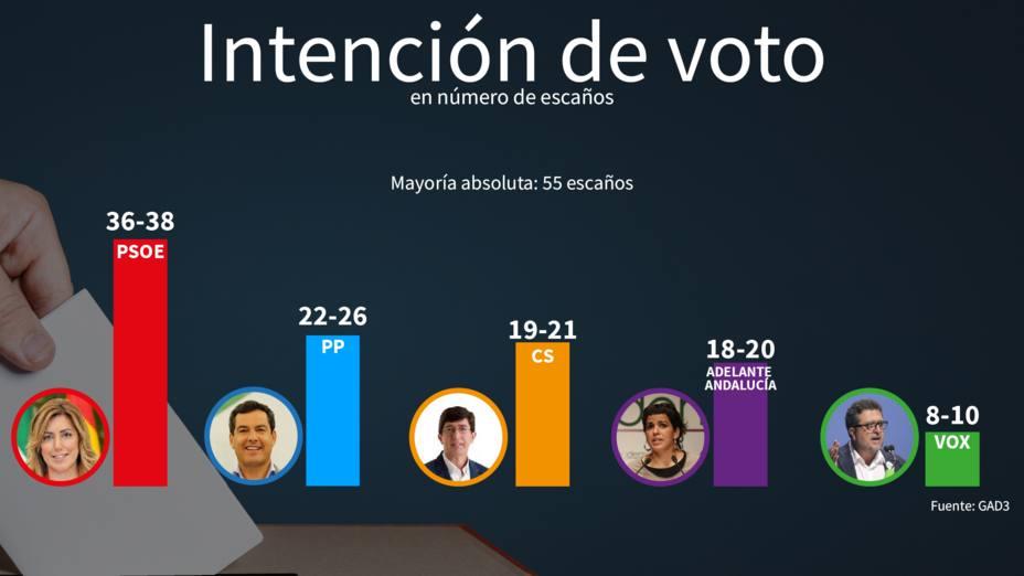 Sondeo GAD3: el PSOE podría gobernar con Podemos y Vox lograría hasta 10 escaños
