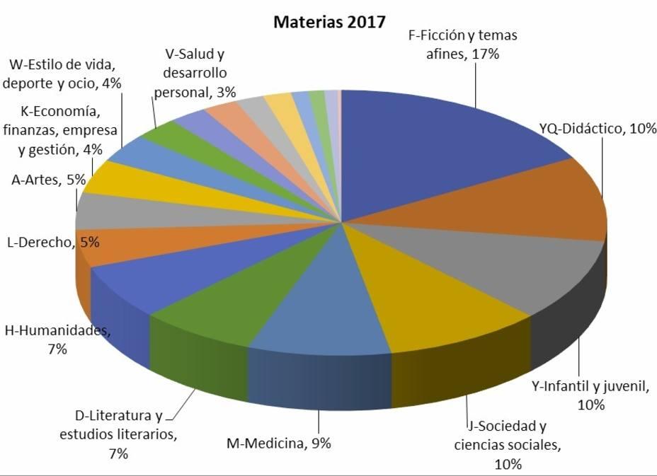 El sector editorial español registró 76.181 nuevos títulos en 2018