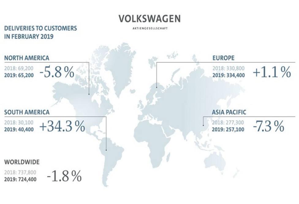 Las entregas del grupo Volkswagen caen un 1,8% en febrero, hasta las 724.400 unidades
