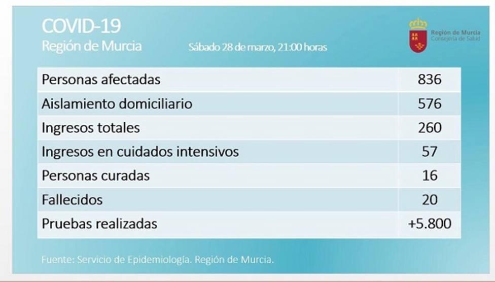 La cifra de fallecidos en al Región se eleva a 20