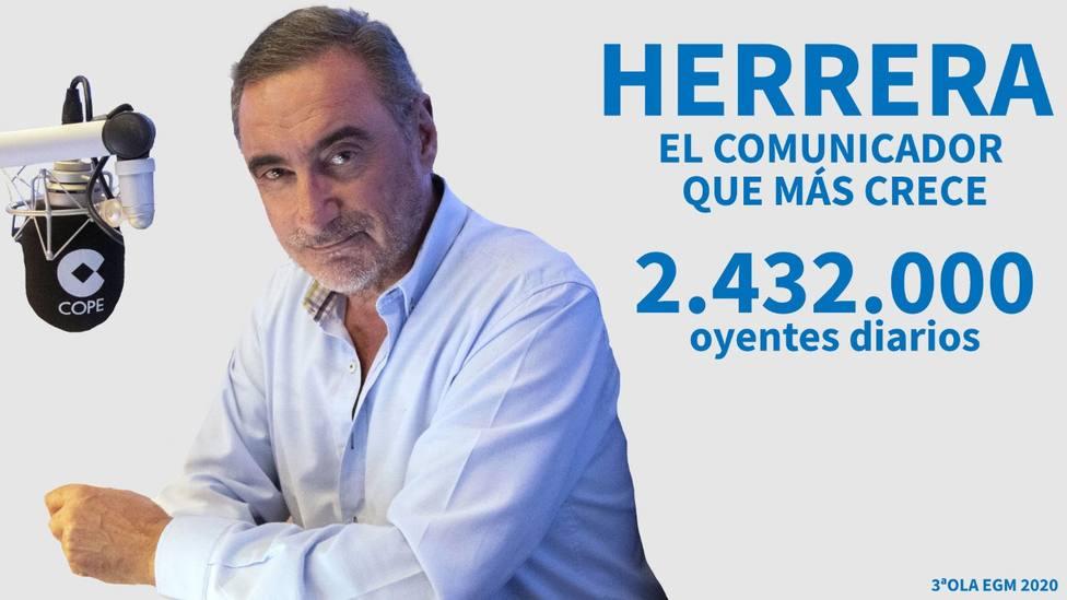 Carlos Herrera se convierte en el comunicador que más crece con 2.432.000 oyentes en COPE