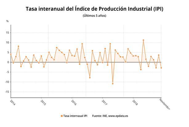 (AMP) La producción industrial retorna a tasas negativas tras desplomarse un 2,8% en noviembre