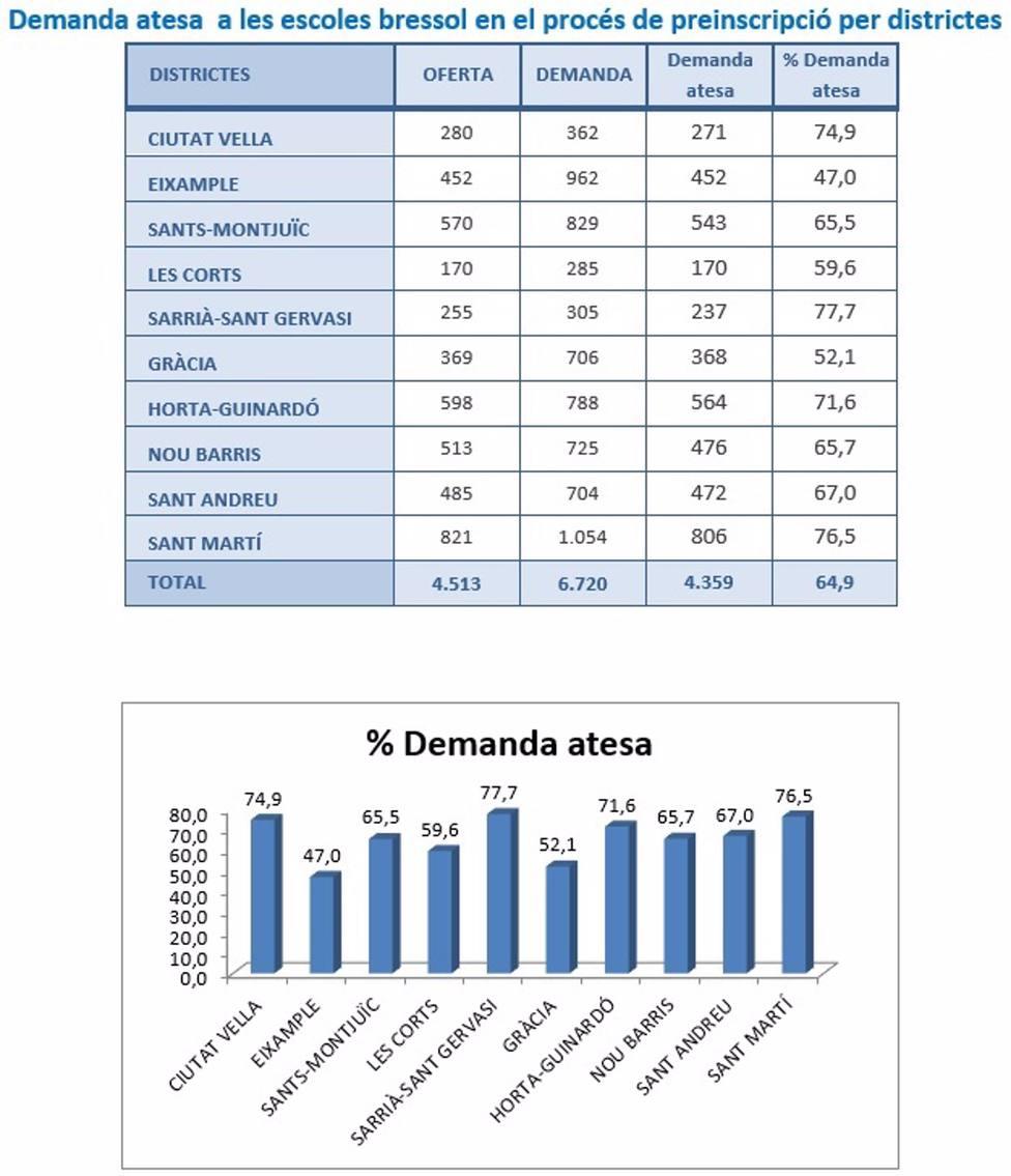 8.553 Niños están escolarizados en la etapa de Educación Infantil de primer ciclo en las 103 guarderías
