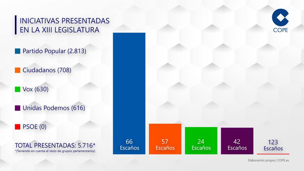 El PP, el partido más trabajador de la Legislatura, Vox supera a Podemos y el PSOE se duerme en los laureles