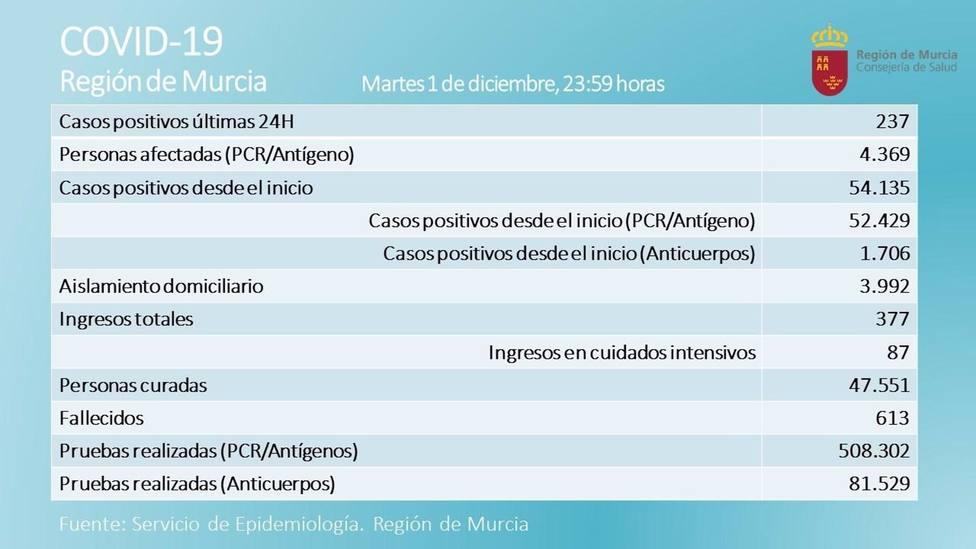 Coronavirus.- La Región registra 4 fallecidos en una jornada en la que cae ligeramente la presión hospitalaria