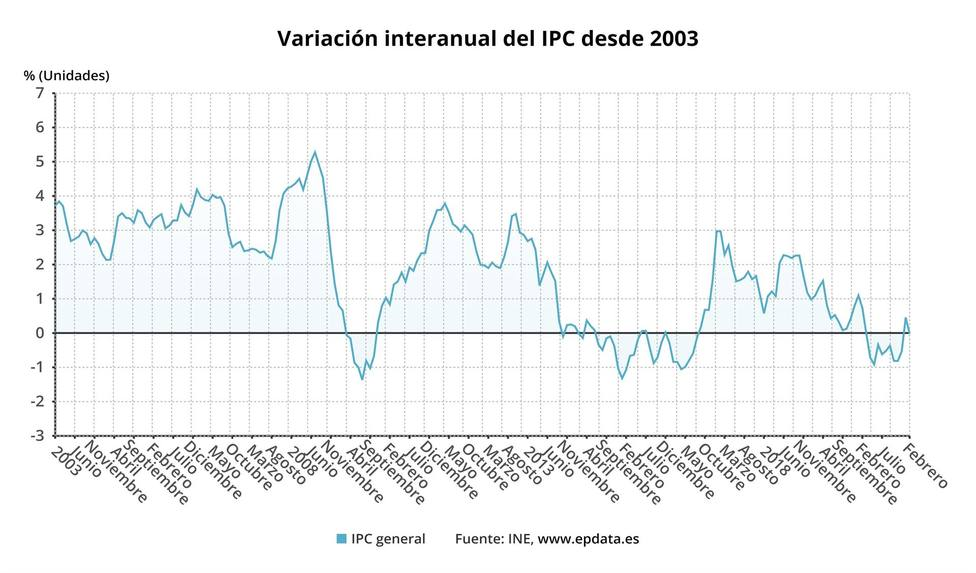 Gráfico del IPC de Asturias hasta febrero de 2021 (Europa Press)