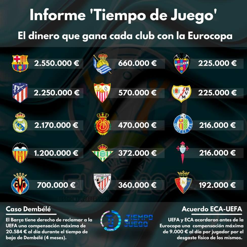 ¿Cuánto han ganado los clubes españoles en la Eurocopa?