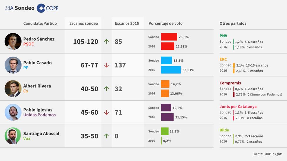 Sondeo COPE: Sánchez gana pero dependerá de Podemos e independentistas para seguir gobernando