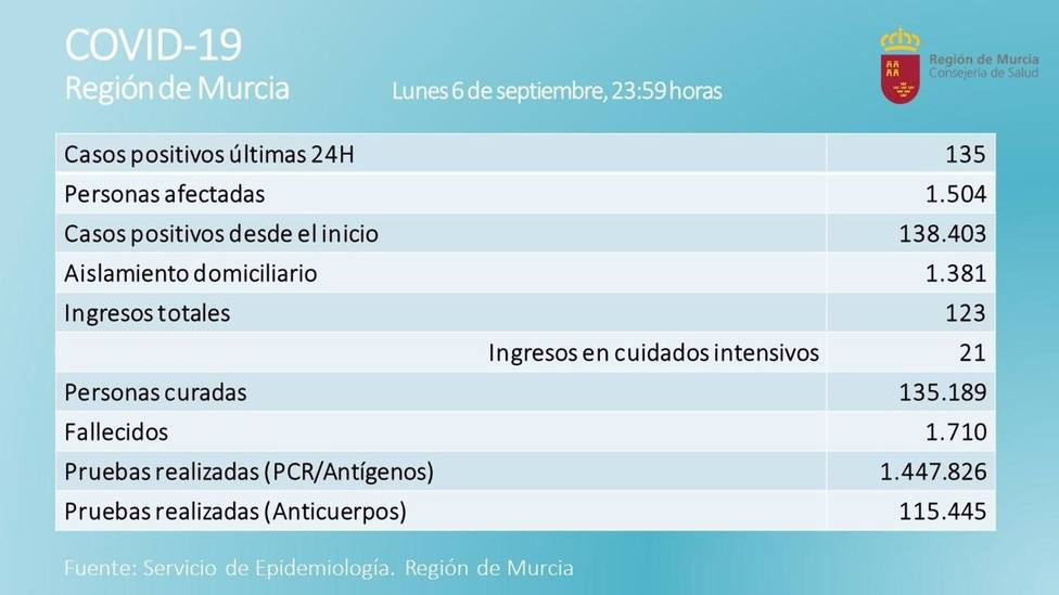 Cvirus.- La Región de Murcia registra 3 fallecidos y 135 nuevos contagiados por Covid-19 en las últimas 24 horas