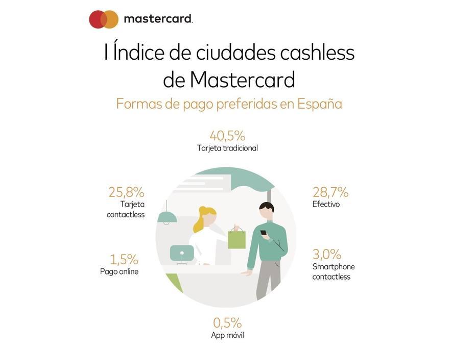 Los españoles pagan habitualmente en efectivo, pero prefieren la tarjeta, según Mastercard