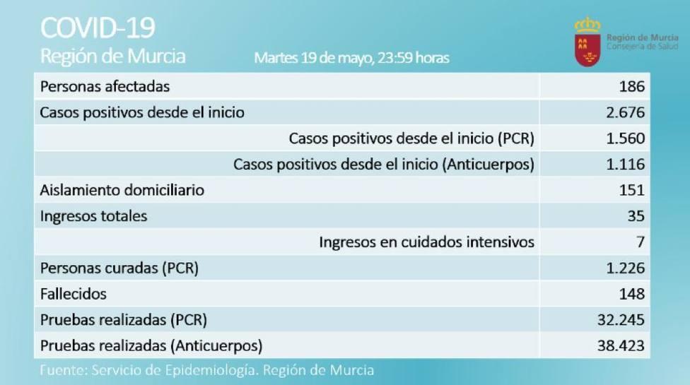 El número de afectados por Covid-19 baja en la Región por cuarto día consecutivo pero suma un fallecido