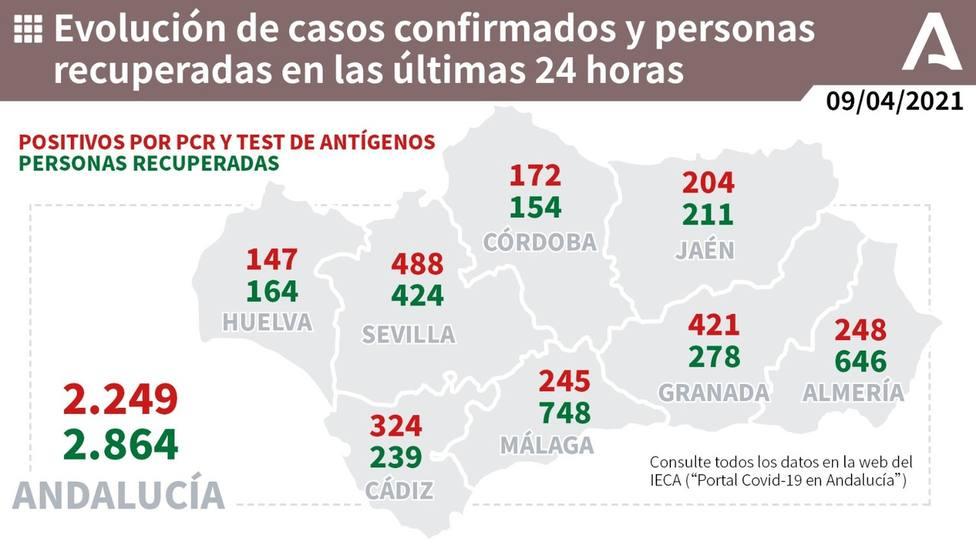 Datos en Andalucía de contagios y altas de coronavirus.