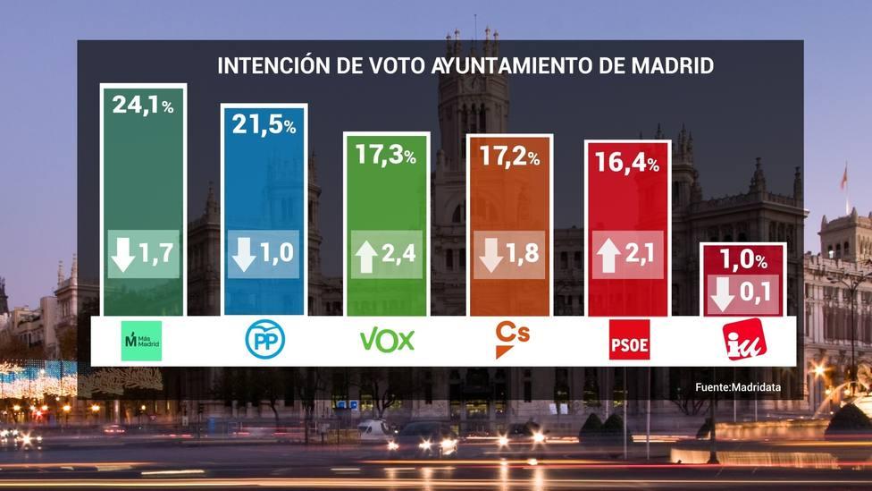 Nueva encuesta: Vox superaría a Cs y PSOE en el Ayuntamiento de Madrid