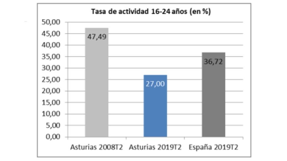 45.000 jóvenes asturianos se han visto obligados a emigrar desde 2008