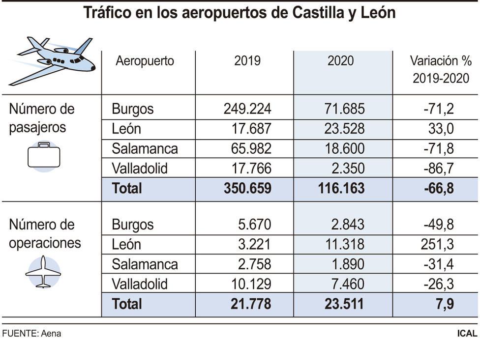 Estadística aeropuertos