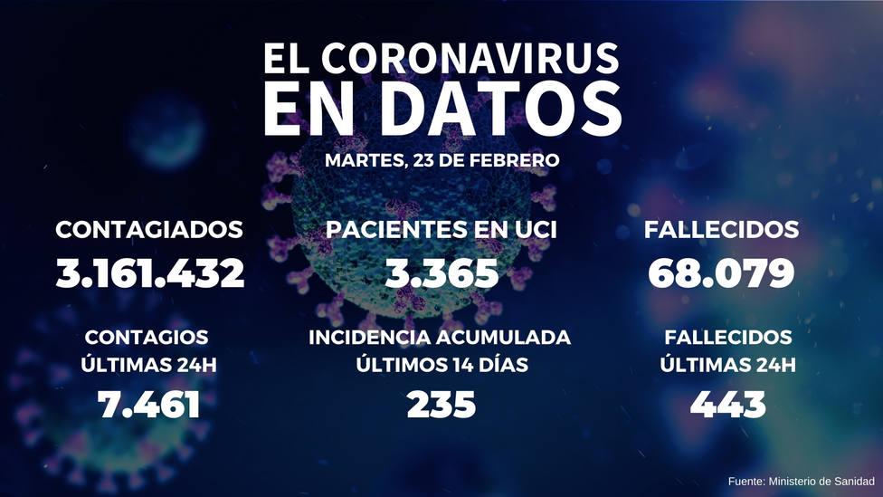 España baja hasta los 235 casos de incidencia acumulada tras sumar 7.461 positivos en 24 horas