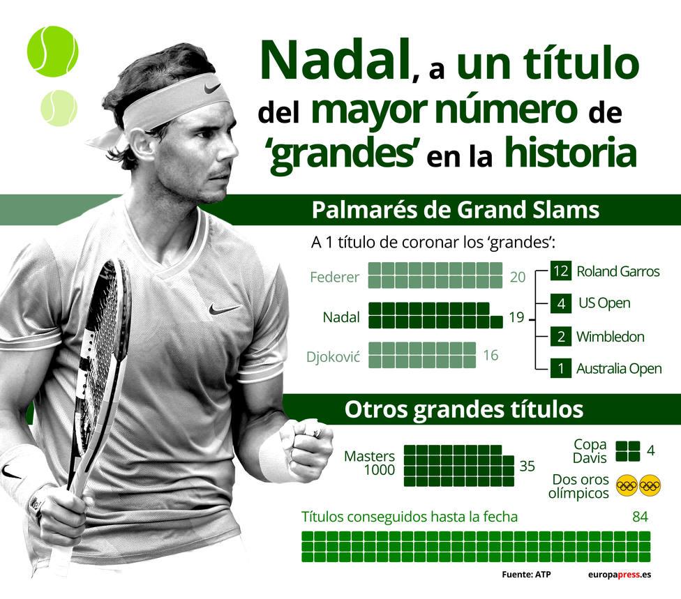 Tenis.- Los títulos de Rafa Nadal, en datos y gráficos