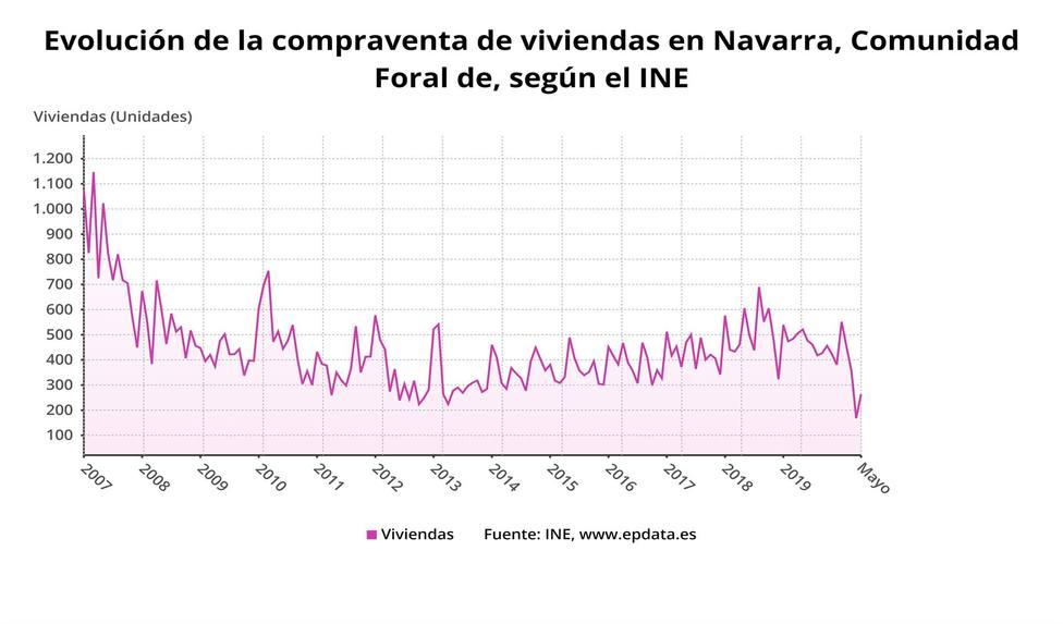 Vivienda en Navarra