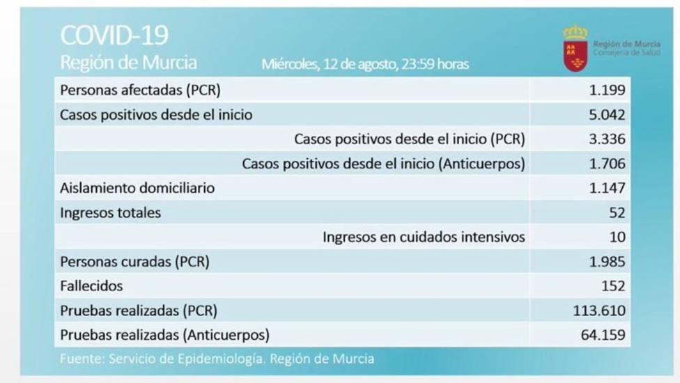 La Región contabiliza 125 positivos en las últimas 24 horas y la cifra de activos asciende a 1.199