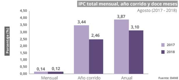 Los precios aumentan en Murcia dos décimas en agosto y la tasa interanual se sitúa en el 2,1%