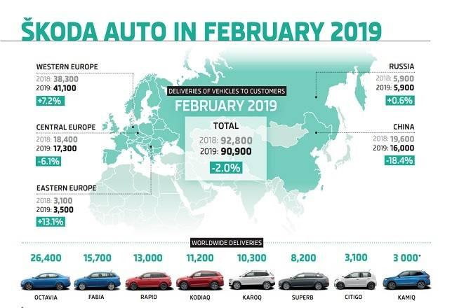 Skoda entregó 90.900 vehículos en febrero en todo el mundo, un 2% menos